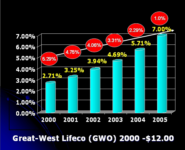 Great-West Lifeco (GWO)